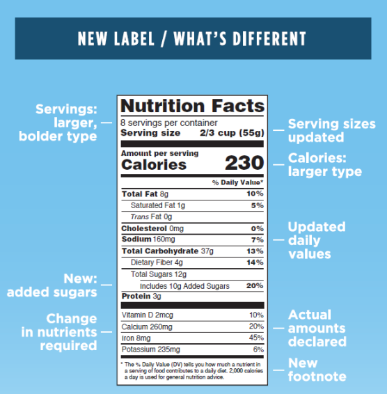 FDA food label-difference bt old and new label