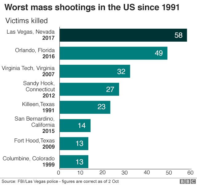 Worst Mass Shootings in U.S. Since 1991