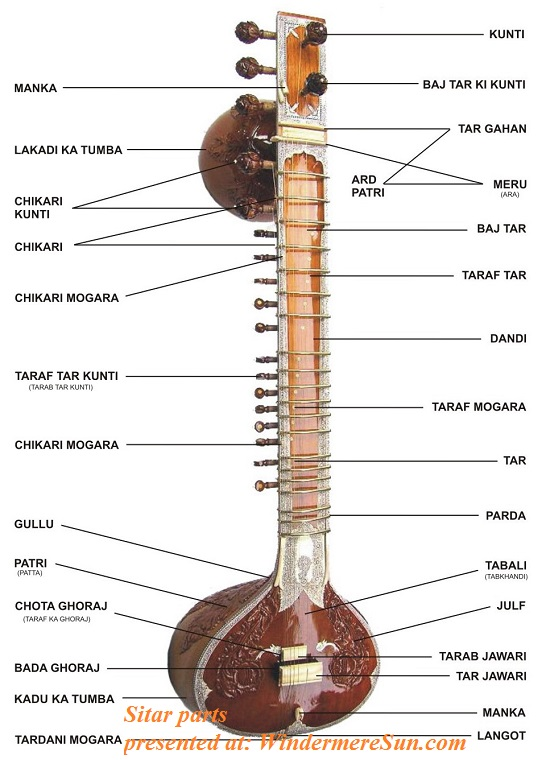 Sitar_parts, Indian musical instrument, PD final