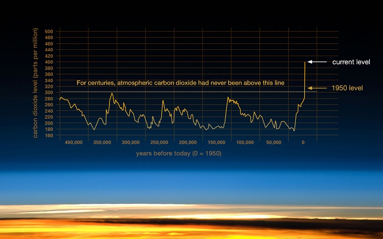graph-based-on-the-comparison-of-atmospheric-samplesprovides-evidence-that-atmospheric-CO2-has-increased-since-the-Industrial-Revolution.-Credit-Vostok-ice-core-data-J.R.-Petit-et-al.-NOAA-final