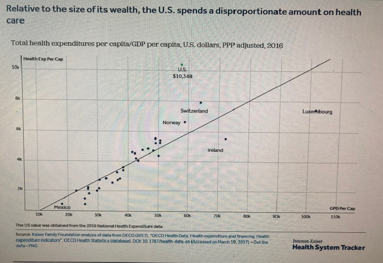Spending comparison-1, compare U.S. to other countries final