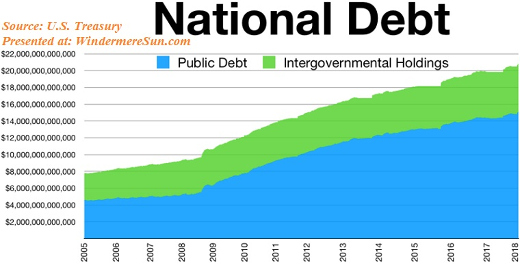US_National_Debt_public_intergovernmental final