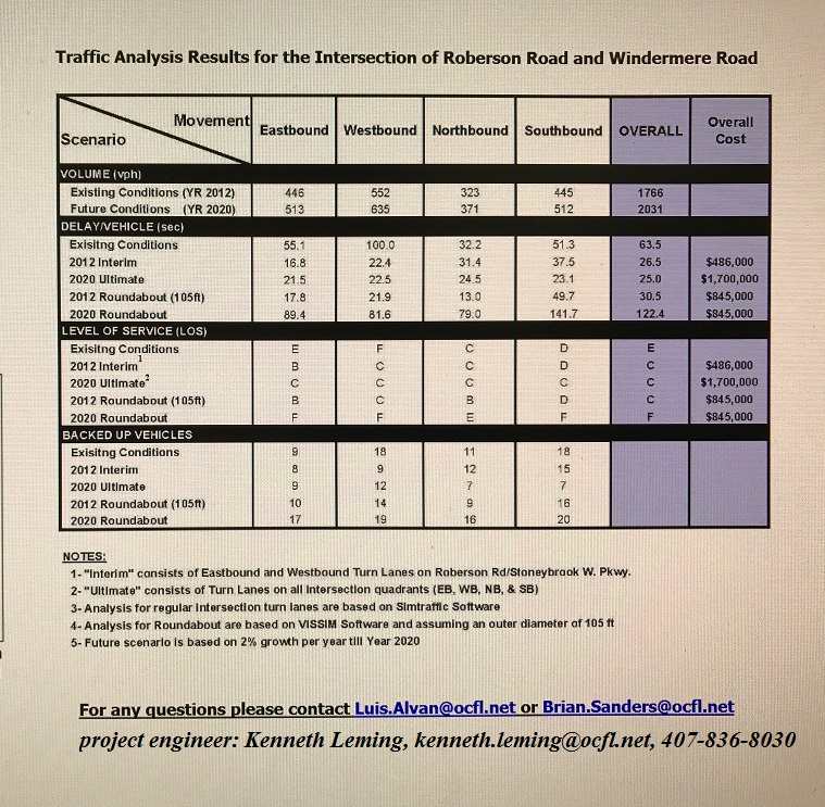 traffic-analysis-for-intersection-of-roberson-road-and-windermere-road-2016-final