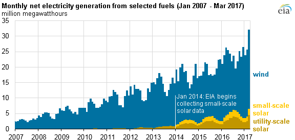 monthly net electricity generation from selected fuels-Jan-March 2017