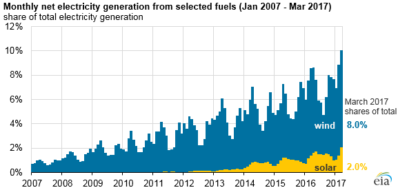 monthly net electricity generation from selected fuels-Jan-March 2017 in percentage