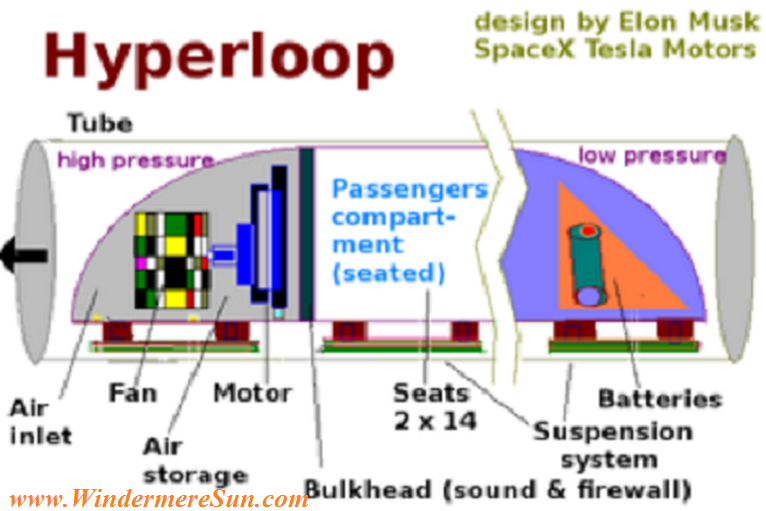 Hyperloop pod carriage's major components (designed by Elon Musk) final