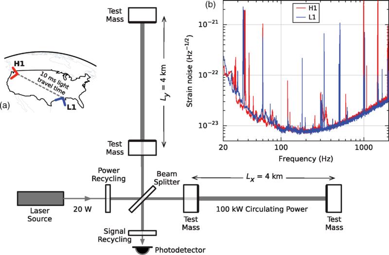 Simplified_diagram_of_an_Advanced_LIGO_detector