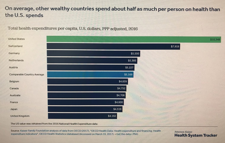Spending Comparison-2, other weathy countries spend about half as U.S. final