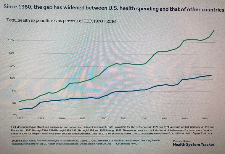Spending comparison-3, gap between U.S. and others since 1980,Total spending as a percentage of GDP, compare U.S. to other countries final