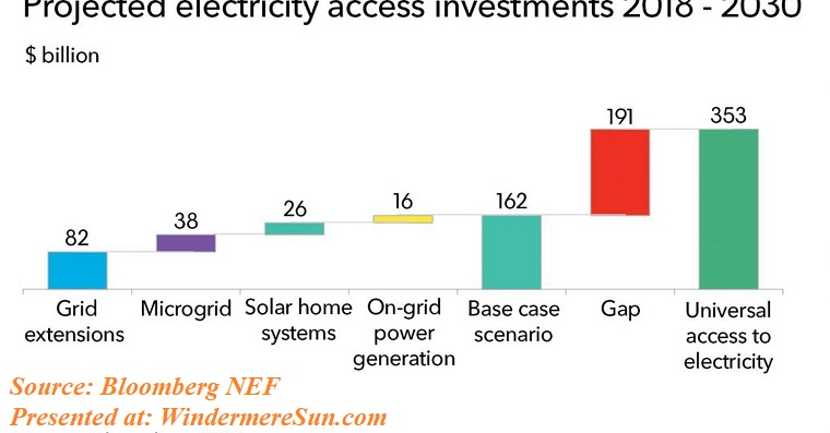 Blommberg- projected electricity access investments 2018-2030Itamar-blog-July-16 final